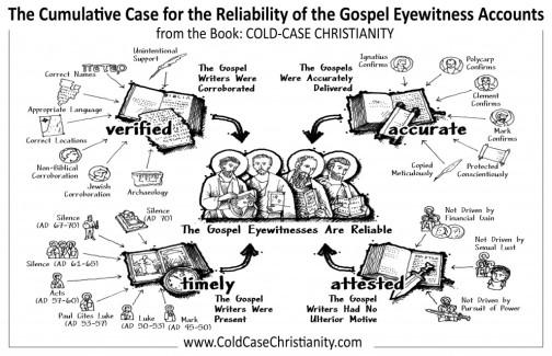 موثوقية العهد الجديد