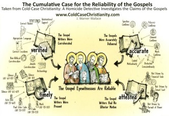 Cumulative-Case-for-the-Reilabilty-of-the-Gospels-Insert-1024x704